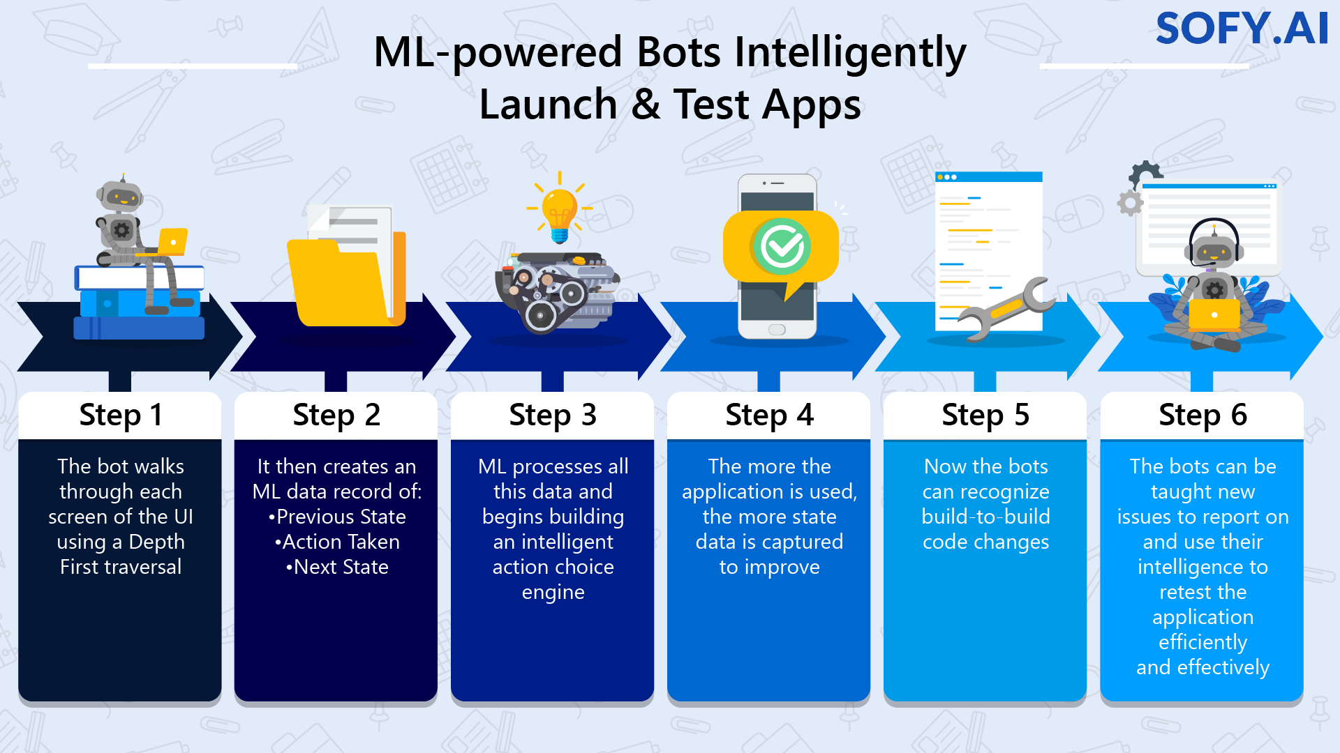 ML Powered Bots Intelligently Launch and Test Apps