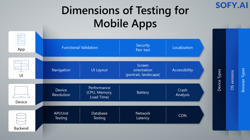 Sofy- Dimensions of Testing for Mobile Apps-01
