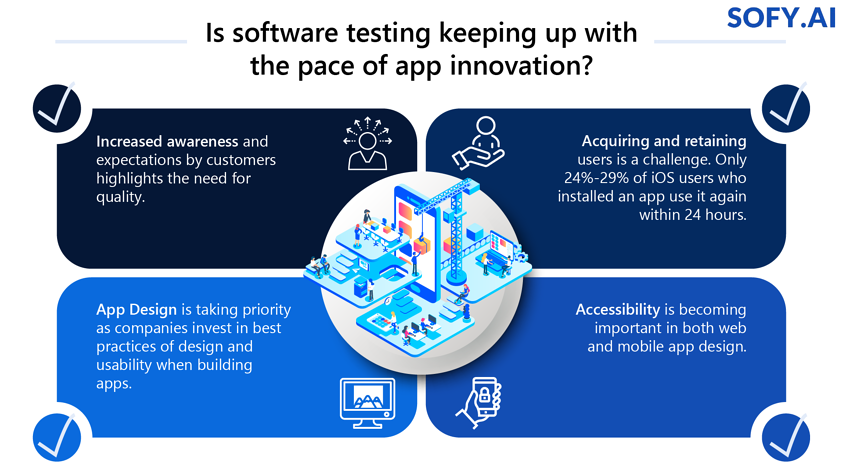 Sofy-Is Software Testing keeping up with the Pace of App Innovation-01 (1)