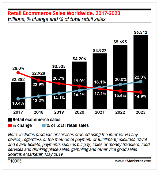 Retail eCommerce Sales Worldwide 2017 2023